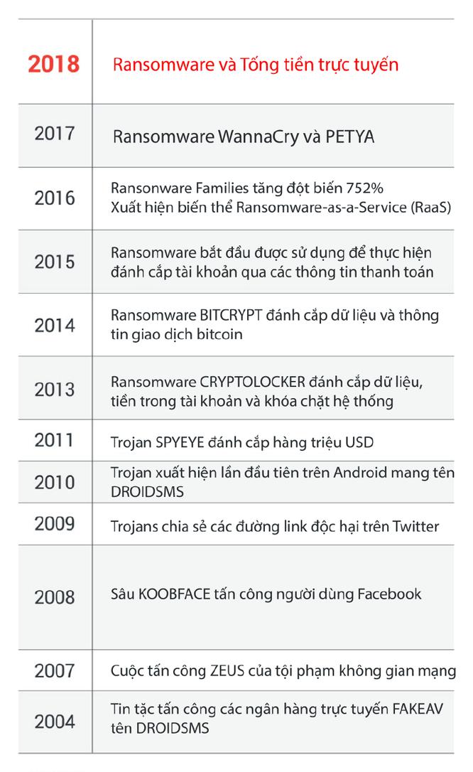 Trend Micro cảnh báo về các cuộc tấn công quy mô lớn vào Bitcoin ảnh 1