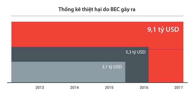 Số tiền thiệt hại có thể lên đến 9,1 tỷ USD theo tình hình phát triển của MEC hiện nay.