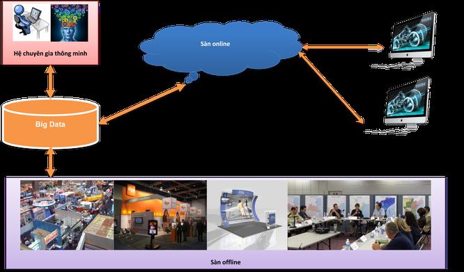 Sàn giao dịch công nghệ và bài toán thương mại hóa kết quả nghiên cứu khoa học ảnh 2