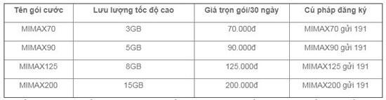 Viettel tăng gấp 5 lần dung lượng các gói Data, giá không đổi