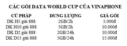 Cước data di động chỉ 5.000 đồng cho mỗi trận đấu World Cup ảnh 1