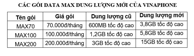 VinaPhone tăng miễn phí 6 lần dung lượng các gói dữ liệu ảnh 1
