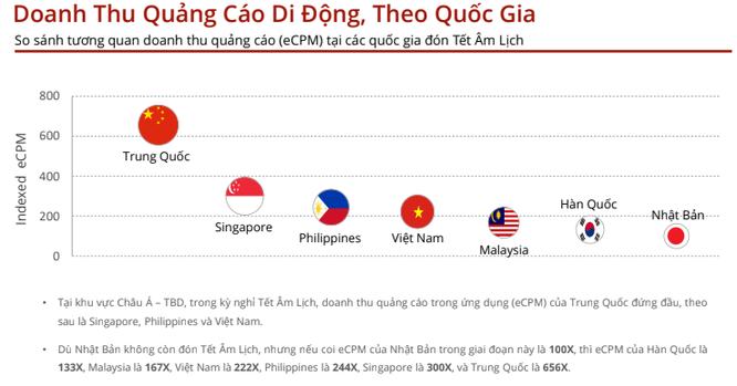 """Nhật, Hàn """"ngả mũ"""" vì độ thăng hoa của thị trường quảng cáo di động Việt dịp Tết ảnh 1"""