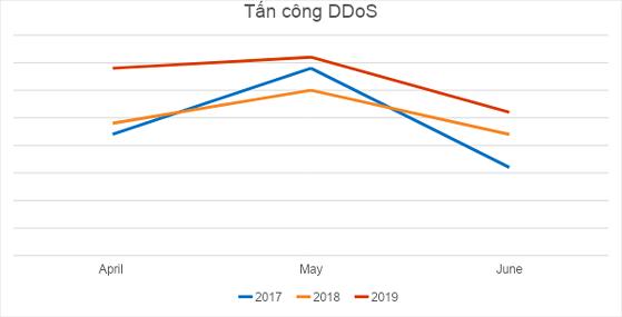 Kaspersky: Gia tăng số vụ tấn công DDoS vào Việt Nam! ảnh 1