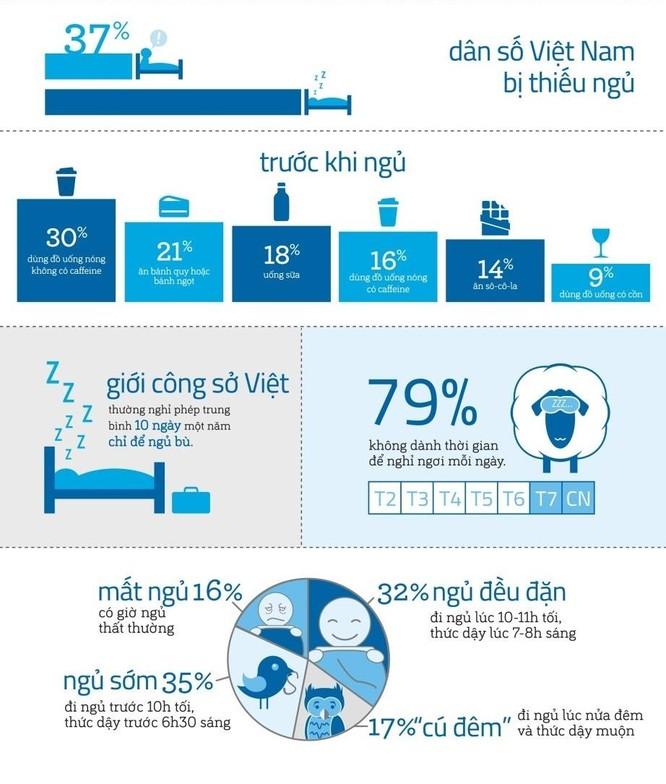 Gần 40% người Việt đang thiếu ngủ ảnh 1