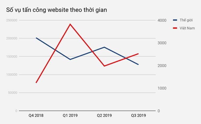 Việt Nam chưa thoát top 10 các quốc gia có website bị tấn công nhiều nhất thế giới ảnh 2