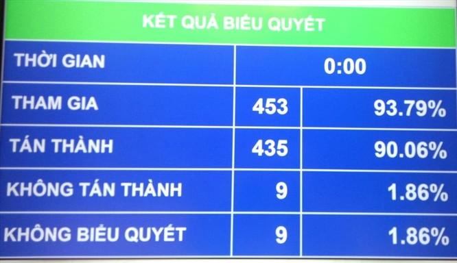 Kết quả biểu quyết Bộ luật Lao động sửa đổi.