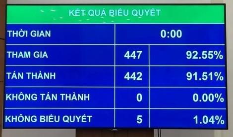 Kết quả biểu quyết thông qua Luật Xuất, nhập cảnh của công dân Việt Nam