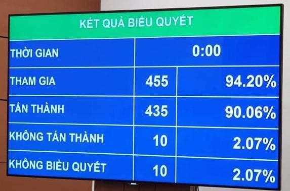 Quốc hội chốt về sân bay Long Thành: Giao quyền Chính phủ lựa chọn nhà đầu tư, không được tác động đến an toàn nợ công ảnh 1