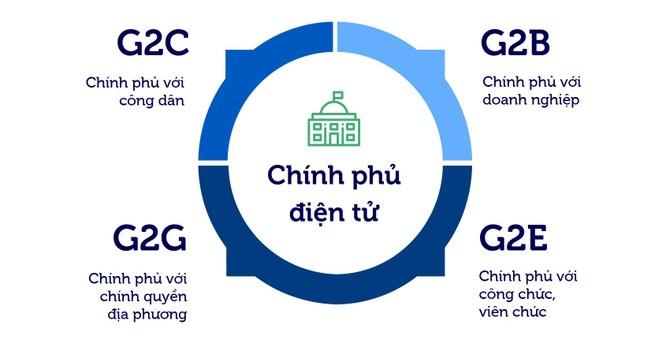 Việt Nam được gì từ các sáng kiến chính phủ điện tử? ảnh 1