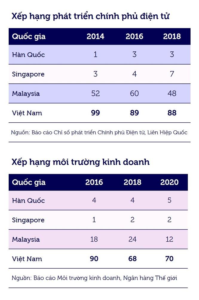 Việt Nam được gì từ các sáng kiến chính phủ điện tử? ảnh 3