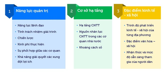 Việt Nam được gì từ các sáng kiến chính phủ điện tử? ảnh 4