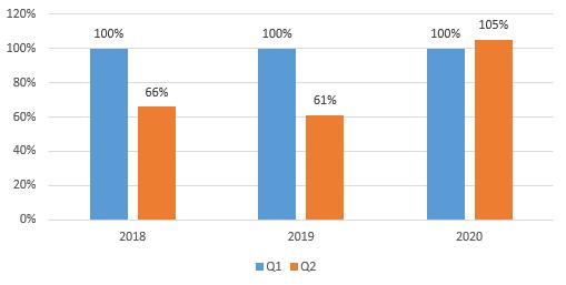 Kaspersky: Số lượng tấn công DDoS tăng mạnh có thể do ảnh hưởng của COVID-19 ảnh 1