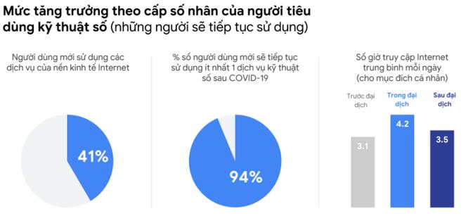 Kinh tế số Việt Nam tăng trưởng hai con số ảnh 1