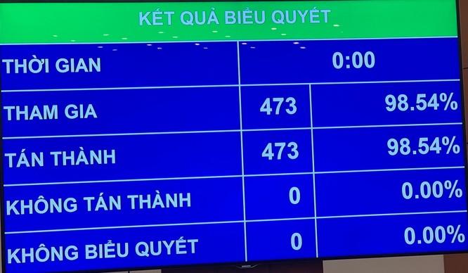 Ông Vương Đình Huệ được bầu giữ chức vụ Chủ tịch Quốc hội với số phiếu tuyệt đối ảnh 1