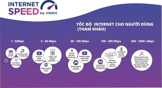 VNNIC: Miễn cước data khi sử dụng ứng dụng đo tốc độ truy cập Internet i-Speed ảnh 2