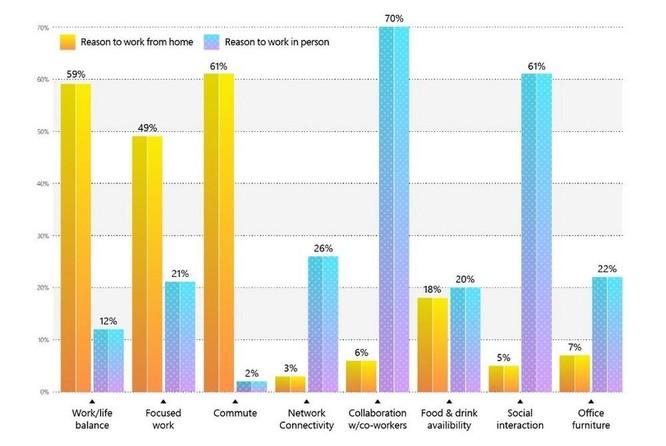 81% doanh nghiệp tức tốc điều chỉnh các chính sách về nơi làm việc để tăng độ linh hoạt ảnh 1