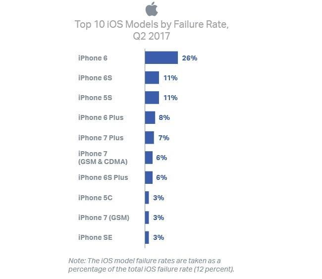 Điện thoại Android kém bền hơn iPhone? ảnh 2