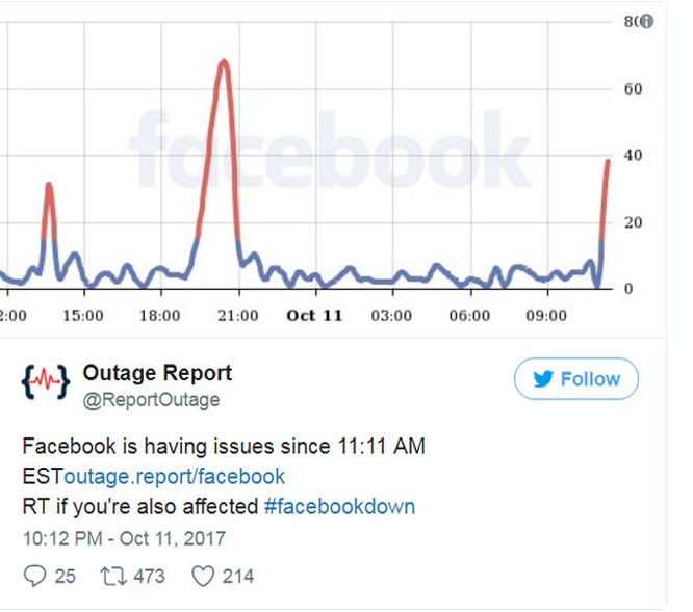 Cư dân mạng làm gì khi Facebook gặp sự cố? ảnh 2
