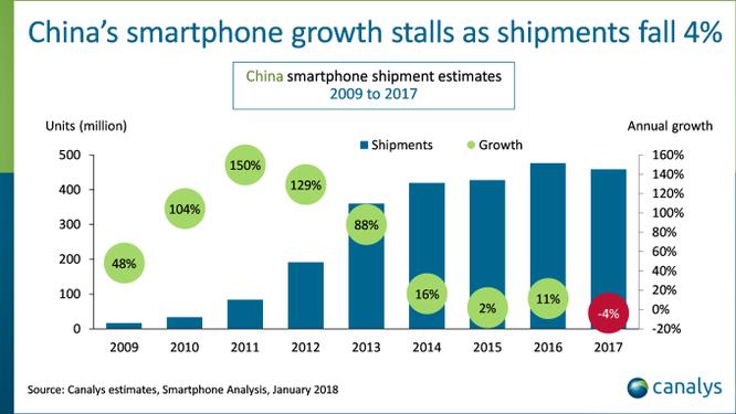 Lần đầu tiên doanh số smartphone tại Trung Quốc sụt giảm ảnh 1