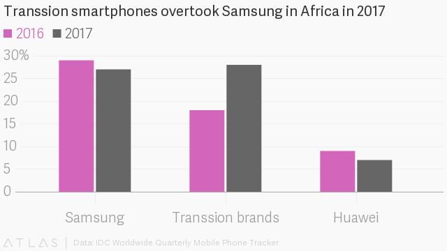 """Có một nơi trên thế giới điện thoại """"cục gạch"""" vẫn bán chạy hơn smartphone ảnh 1"""