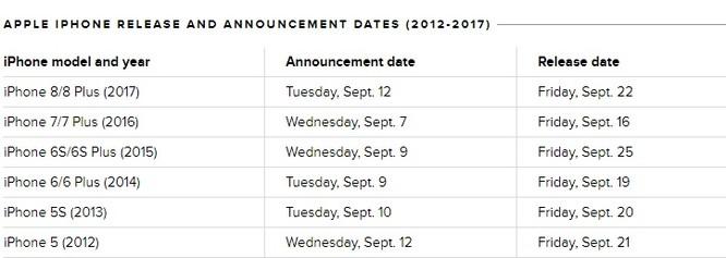 Vì sao đến giờ Apple vẫn chưa gửi giấy mời sự kiện ra mắt iPhone 2018? ảnh 1