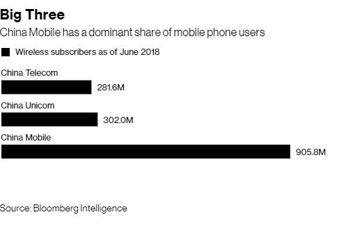 Trung Quốc sáp nhập China Telecom và China Unicom, quyết thắng Mỹ trong cuộc đua 5G? ảnh 1