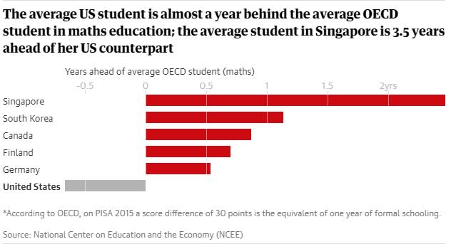 """Vì sao Mỹ chi tiêu cho giáo dục nhiều hơn các nước khác, nhưng học sinh Mỹ lại """"dốt"""" hơn? ảnh 2"""