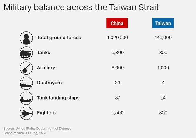 Tổng quan quân lực của Trung Quốc và Đài Loan (Ảnh: CNN)