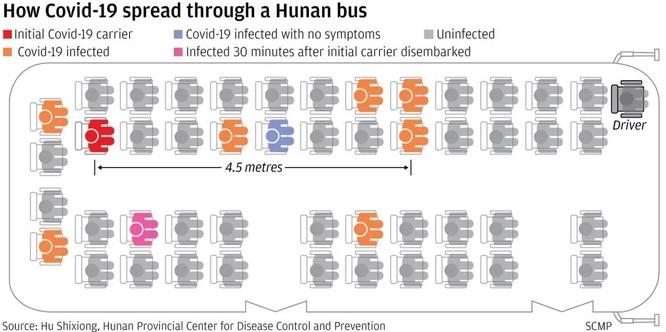Vật chủ (đỏ) lây truyền cho các hành khách khác (cam) trong khoảng cách 4,5 m, trong khi 1 hành khách (hồng) nhiễm bệnh sau khi vật chủ xuống xe được 30 phút (Ảnh: SCMP)