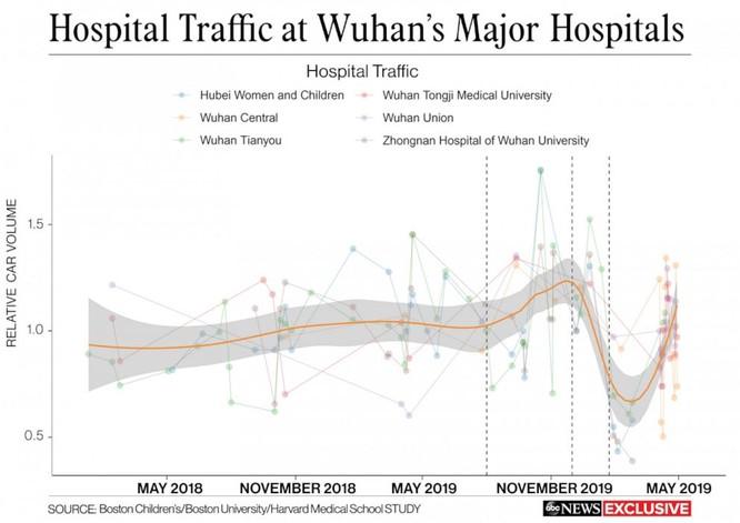Lưu lượng xe tại các bệnh viện lớn ở thành phố Vũ Hán, tỉnh Hồ Bắc, Trung Quốc (Ảnh: ABC News)