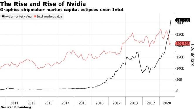 Giá trị vốn hóa của Nvidia liên tục tăng trong suốt một thập kỷ và đã vượt Intel (Ảnh: Bloomberg)