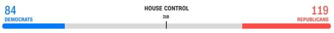 Bầu cử TT Mỹ 2020: Chỉ cần 6 phiếu đại cử tri nữa, ông Biden sẽ là Tổng thống thứ 46 của Mỹ ảnh 8