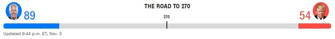 Bầu cử TT Mỹ 2020: Chỉ cần 6 phiếu đại cử tri nữa, ông Biden sẽ là Tổng thống thứ 46 của Mỹ ảnh 5