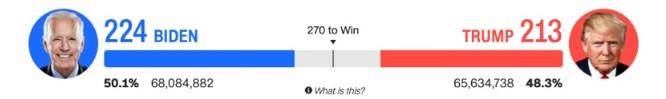 Bầu cử TT Mỹ 2020: Chỉ cần 6 phiếu đại cử tri nữa, ông Biden sẽ là Tổng thống thứ 46 của Mỹ ảnh 21
