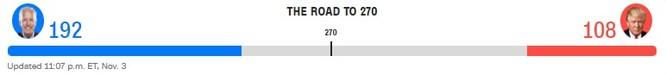 Bầu cử TT Mỹ 2020: Chỉ cần 6 phiếu đại cử tri nữa, ông Biden sẽ là Tổng thống thứ 46 của Mỹ ảnh 10