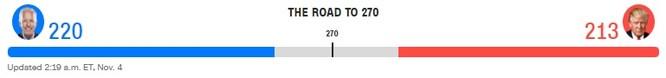 Bầu cử TT Mỹ 2020: Chỉ cần 6 phiếu đại cử tri nữa, ông Biden sẽ là Tổng thống thứ 46 của Mỹ ảnh 17