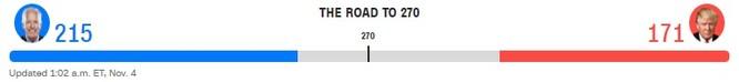 Bầu cử TT Mỹ 2020: Chỉ cần 6 phiếu đại cử tri nữa, ông Biden sẽ là Tổng thống thứ 46 của Mỹ ảnh 15