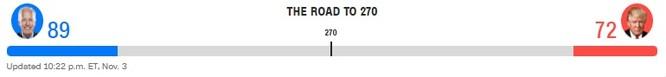 Bầu cử TT Mỹ 2020: Chỉ cần 6 phiếu đại cử tri nữa, ông Biden sẽ là Tổng thống thứ 46 của Mỹ ảnh 6