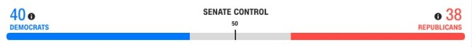 Bầu cử TT Mỹ 2020: Chỉ cần 6 phiếu đại cử tri nữa, ông Biden sẽ là Tổng thống thứ 46 của Mỹ ảnh 7
