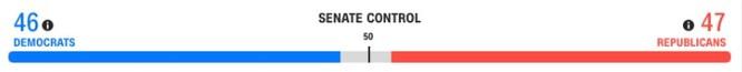 Bầu cử TT Mỹ 2020: Chỉ cần 6 phiếu đại cử tri nữa, ông Biden sẽ là Tổng thống thứ 46 của Mỹ ảnh 19