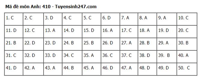 Tra cứu online đáp án đề thi tốt nghiệp THPT 2020 môn tiếng Anh mã đề 410 ảnh 1
