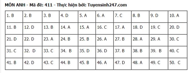Tra cứu online đáp án đề thi tốt nghiệp THPT 2020 môn tiếng Anh mã đề 411 ảnh 1