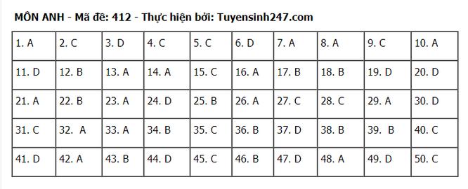 Tra cứu online đáp án đề thi tốt nghiệp THPT 2020 môn tiếng Anh mã đề 412 ảnh 1
