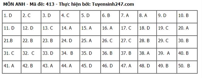 Tra cứu online đáp án đề thi tốt nghiệp THPT 2020 môn tiếng Anh mã đề 413 ảnh 1