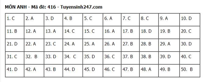 Tra cứu online đáp án đề thi tốt nghiệp THPT 2020 môn tiếng Anh mã đề 416 ảnh 6