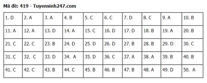 Tra cứu online đáp án đề thi tốt nghiệp THPT 2020 môn tiếng Anh mã đề 419 ảnh 1