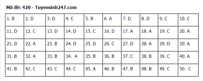 Tra cứu online đáp án đề thi tốt nghiệp THPT 2020 môn tiếng Anh mã đề 420 ảnh 1