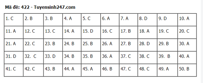 Tra cứu online đáp án đề thi tốt nghiệp THPT 2020 môn tiếng Anh mã đề 422 ảnh 6