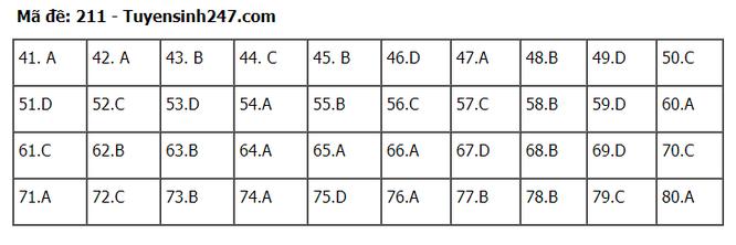 Tra cứu online đáp án đề thi tốt nghiệp THPT 2020 môn Hóa học mã đề 211 ảnh 2